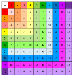 tabla adunarii