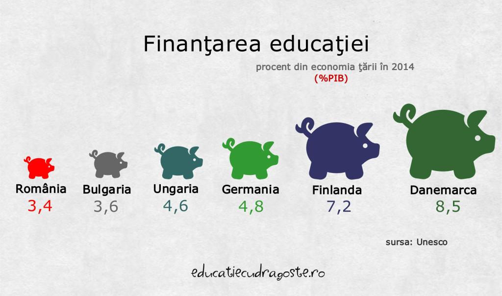 finantarea educatiei
