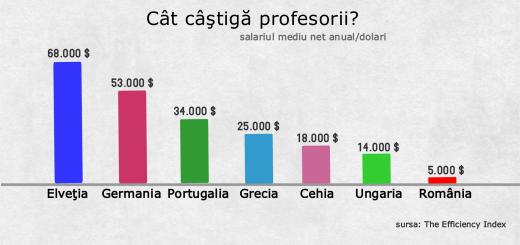 salariile profesorilor din Romania