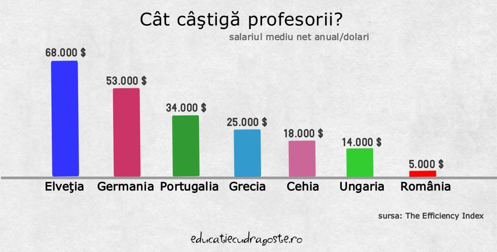 salarii profesori in Romania