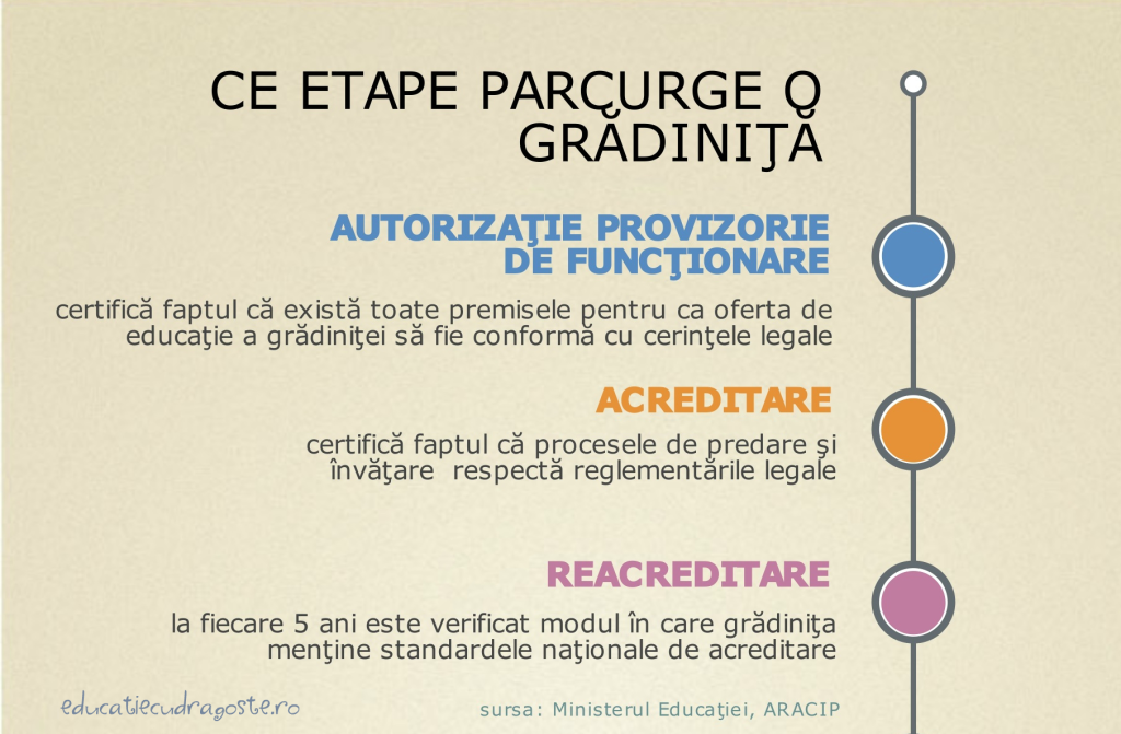 etape acreditare gradinite