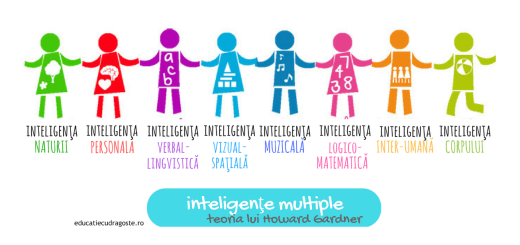inteligenţe multiple Howard Gardner